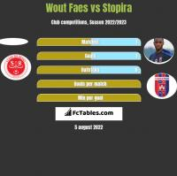 Wout Faes vs Stopira h2h player stats