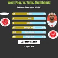 Wout Faes vs Yunis Abdelhamid h2h player stats