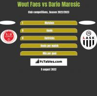 Wout Faes vs Dario Maresic h2h player stats