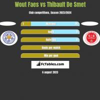 Wout Faes vs Thibault De Smet h2h player stats