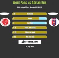 Wout Faes vs Adrian Rus h2h player stats