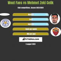 Wout Faes vs Mehmet Zeki Celik h2h player stats