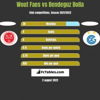 Wout Faes vs Bendeguz Bolla h2h player stats