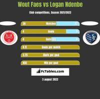 Wout Faes vs Logan Ndenbe h2h player stats