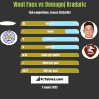 Wout Faes vs Domagoj Bradaric h2h player stats