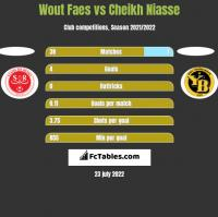 Wout Faes vs Cheikh Niasse h2h player stats