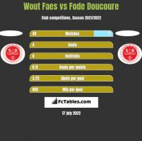 Wout Faes vs Fode Doucoure h2h player stats