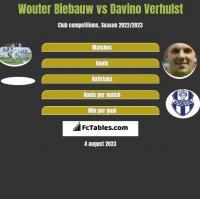 Wouter Biebauw vs Davino Verhulst h2h player stats