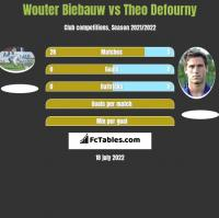 Wouter Biebauw vs Theo Defourny h2h player stats