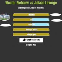 Wouter Biebauw vs Juliaan Laverge h2h player stats
