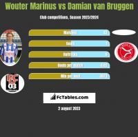 Wouter Marinus vs Damian van Bruggen h2h player stats