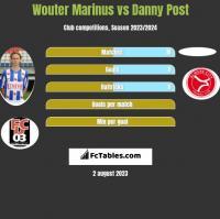 Wouter Marinus vs Danny Post h2h player stats