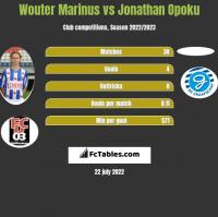 Wouter Marinus vs Jonathan Opoku h2h player stats