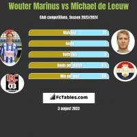 Wouter Marinus vs Michael de Leeuw h2h player stats