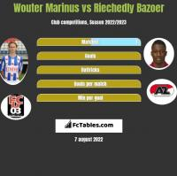 Wouter Marinus vs Riechedly Bazoer h2h player stats