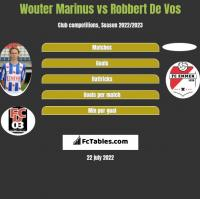 Wouter Marinus vs Robbert De Vos h2h player stats
