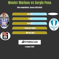 Wouter Marinus vs Sergio Pena h2h player stats