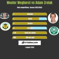 Wouter Weghorst vs Adam Zrelak h2h player stats