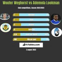 Wouter Weghorst vs Ademola Lookman h2h player stats