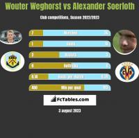 Wouter Weghorst vs Alexander Soerloth h2h player stats