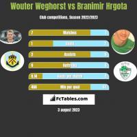 Wouter Weghorst vs Branimir Hrgota h2h player stats