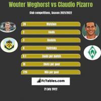 Wouter Weghorst vs Claudio Pizarro h2h player stats