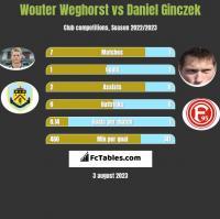 Wouter Weghorst vs Daniel Ginczek h2h player stats