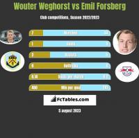 Wouter Weghorst vs Emil Forsberg h2h player stats