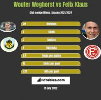 Wouter Weghorst vs Felix Klaus h2h player stats