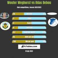 Wouter Weghorst vs Ihlas Bebou h2h player stats