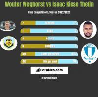 Wouter Weghorst vs Isaac Kiese Thelin h2h player stats