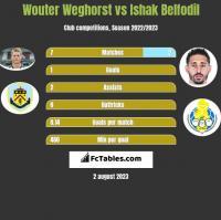 Wouter Weghorst vs Ishak Belfodil h2h player stats