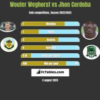 Wouter Weghorst vs Jhon Cordoba h2h player stats