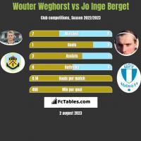 Wouter Weghorst vs Jo Inge Berget h2h player stats