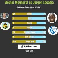 Wouter Weghorst vs Jurgen Locadia h2h player stats