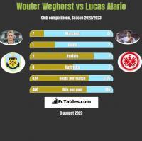 Wouter Weghorst vs Lucas Alario h2h player stats
