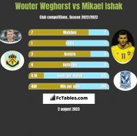 Wouter Weghorst vs Mikael Ishak h2h player stats
