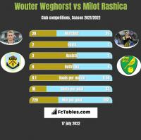 Wouter Weghorst vs Milot Rashica h2h player stats