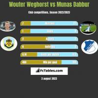 Wouter Weghorst vs Munas Dabbur h2h player stats