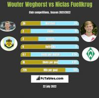 Wouter Weghorst vs Niclas Fuellkrug h2h player stats