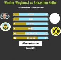 Wouter Weghorst vs Sebastien Haller h2h player stats