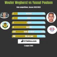 Wouter Weghorst vs Yussuf Poulsen h2h player stats