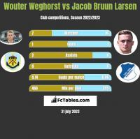 Wouter Weghorst vs Jacob Bruun Larsen h2h player stats