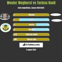 Wouter Weghorst vs Torless Knoll h2h player stats