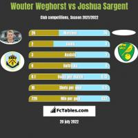 Wouter Weghorst vs Joshua Sargent h2h player stats