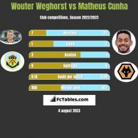 Wouter Weghorst vs Matheus Cunha h2h player stats