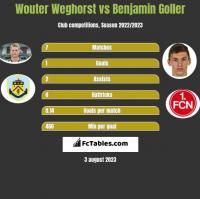 Wouter Weghorst vs Benjamin Goller h2h player stats