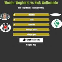 Wouter Weghorst vs Nick Woltemade h2h player stats
