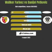 Wuilker Farinez vs Danijel Petkovic h2h player stats