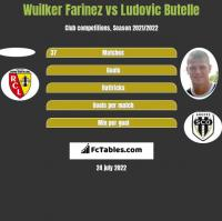 Wuilker Farinez vs Ludovic Butelle h2h player stats